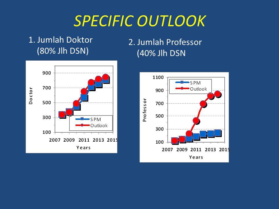 SPECIFIC OUTLOOK 1. Jumlah Doktor (80% Jlh DSN) 2. Jumlah Professor (40% Jlh DSN