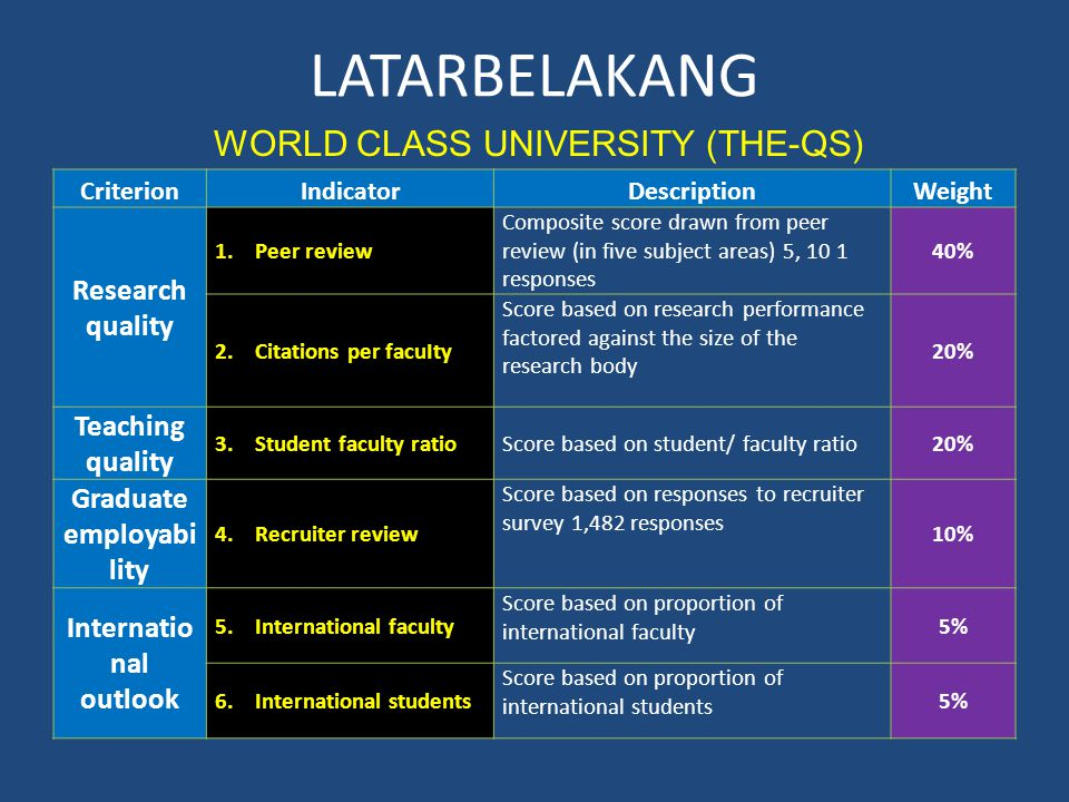 LATARBELAKANG CriterionIndicatorDescriptionWeight Research quality 1.Peer review Composite score drawn from peer review (in five subject areas) 5, 10 1 responses 40% 2.Citations per facuIty Score based on research performance factored against the size of the research body 20% Teaching quality 3.Student faculty ratioScore based on student/ faculty ratio20% Graduate employabi lity 4.Recruiter review Score based on responses to recruiter survey 1,482 responses 10% Internatio nal outlook 5.International faculty Score based on proportion of international faculty 5% 6.International students Score based on proportion of international students 5% WORLD CLASS UNIVERSITY (THE-QS)