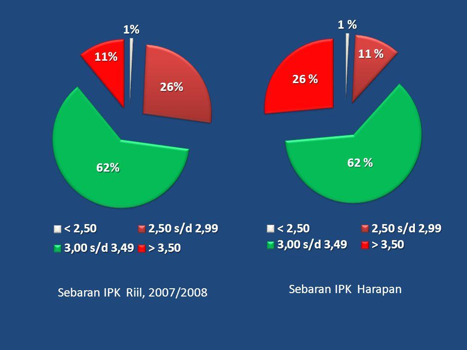 Sebaran IPK Riil, 2007/2008 Sebaran IPK Harapan