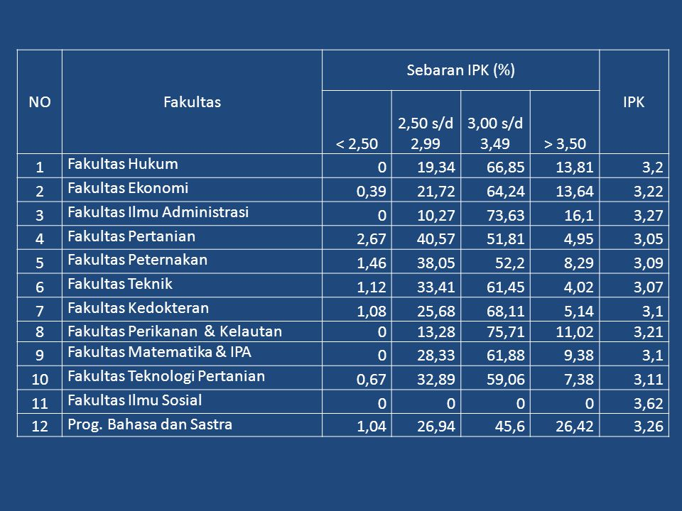 NOFakultas Sebaran IPK (%) IPK < 2,50 2,50 s/d 2,99 3,00 s/d 3,49> 3,50 1 Fakultas Hukum 019,3466,8513,813,2 2 Fakultas Ekonomi 0,3921,7264,2413,643,2