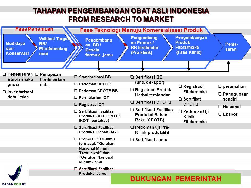 TAHAPAN PENGEMBANGAN OBAT ASLI INDONESIA FROM RESEARCH TO MARKET  Penelusuran Etnofarmako gnosi  Inventarisasi data ilmiah  Penapisan berdasarkan d