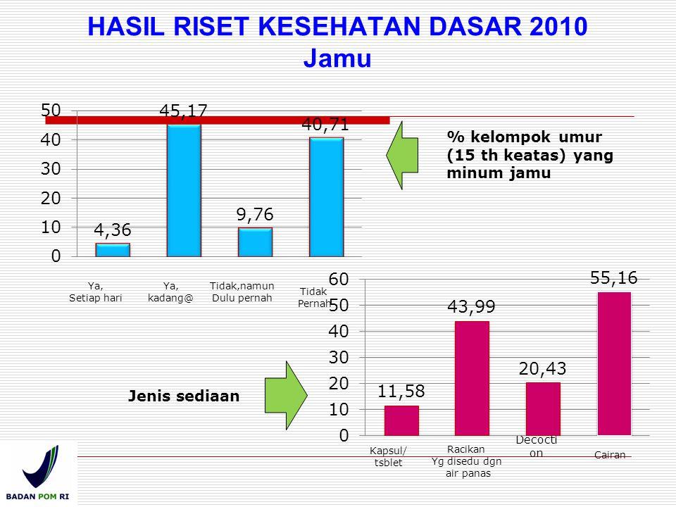 HASIL RISET KESEHATAN DASAR 2010 Jamu Decocti on % kelompok umur (15 th keatas) yang minum jamu Jenis sediaan Ya, Setiap hari Ya, kadang@ Tidak,namun