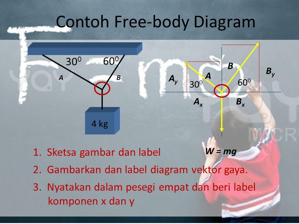 Review Free-body Diagrams: Baca permasalahan; gambarkan dan beri label Buatlah diagram gaya pada setiap obyek, dan diagram vektor Nyatakan dalam perse
