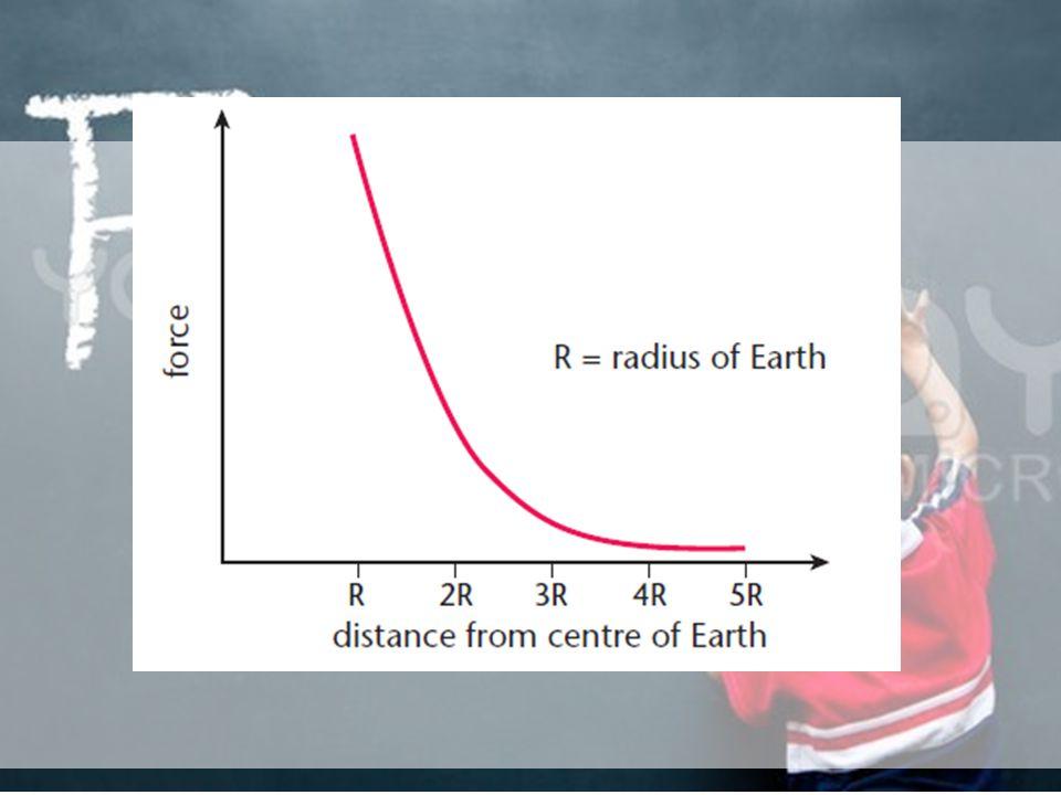 Hukum Gravitasi Newton Dua partikel dengan massa m 1 dan m 2 akan saling tarik menarik secara proporsional terhadap massanya dan berbanding terbalik d