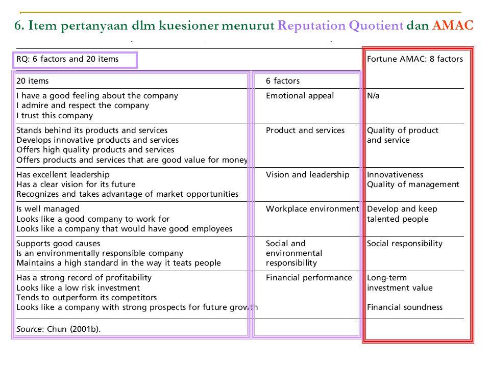 6. Item pertanyaan dlm kuesioner menurut Reputation Quotient dan AMAC