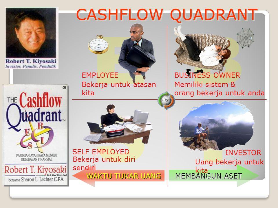 CASHFLOW QUADRANT WAKTU TUKAR UANG MEMBANGUN ASET BUSINESS OWNER Memiliki sistem & orang bekerja untuk anda Uang bekerja untuk kita INVESTOR Bekerja u