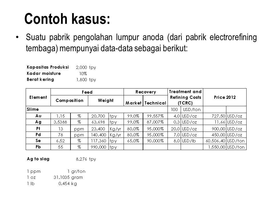 Contoh kasus: Suatu pabrik pengolahan lumpur anoda (dari pabrik electrorefining tembaga) mempunyai data-data sebagai berikut: