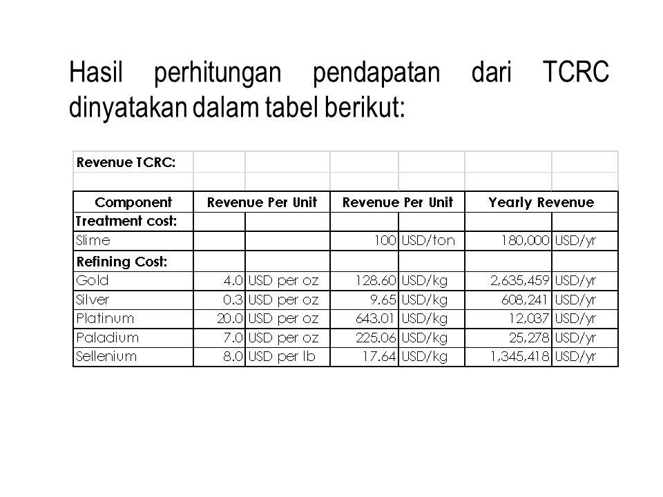 Hasil perhitungan pendapatan dari TCRC dinyatakan dalam tabel berikut: