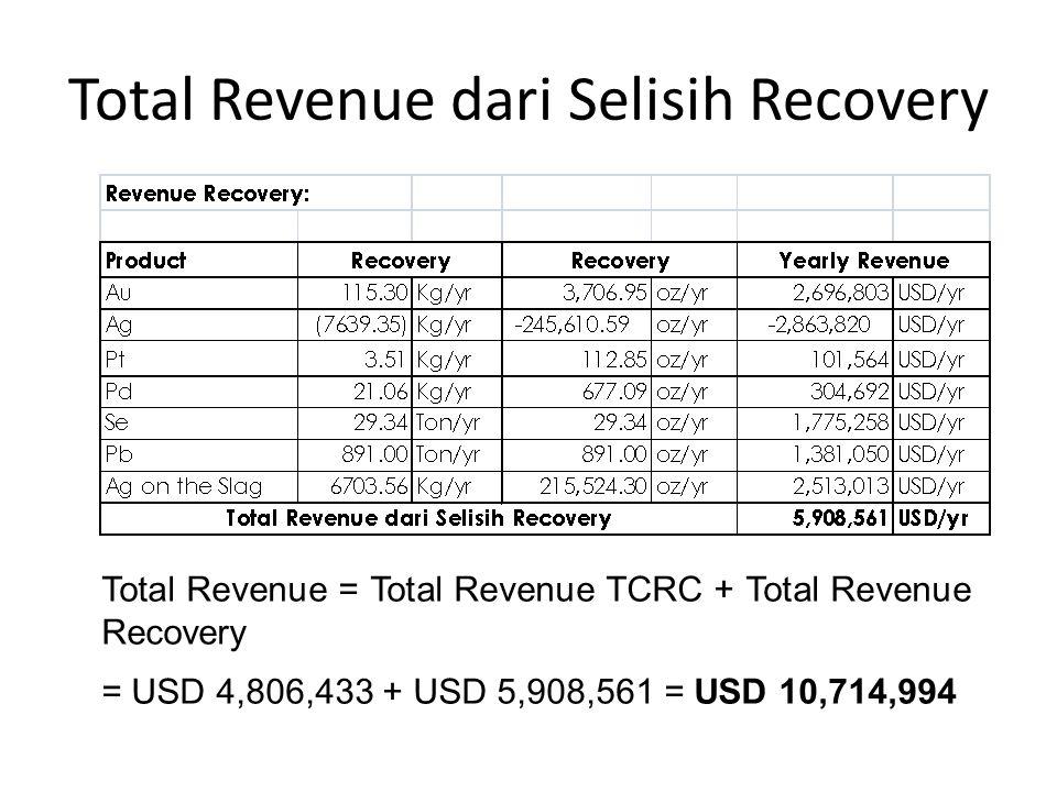 Total Revenue dari Selisih Recovery Total Revenue = Total Revenue TCRC + Total Revenue Recovery = USD 4,806,433 + USD 5,908,561 = USD 10,714,994