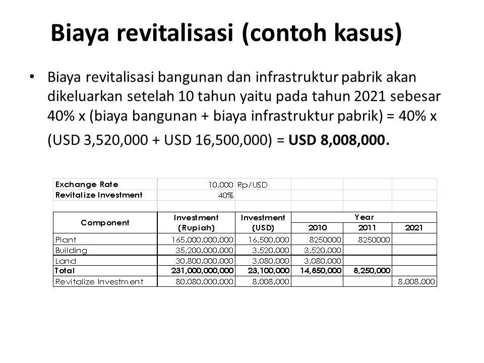Biaya revitalisasi (contoh kasus) Biaya revitalisasi bangunan dan infrastruktur pabrik akan dikeluarkan setelah 10 tahun yaitu pada tahun 2021 sebesar 40% x (biaya bangunan + biaya infrastruktur pabrik) = 40% x (USD 3,520,000 + USD 16,500,000) = USD 8,008,000.