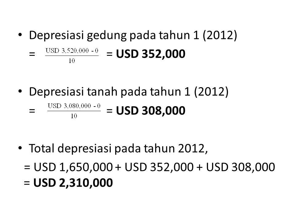 Depresiasi gedung pada tahun 1 (2012) = = USD 352,000 Depresiasi tanah pada tahun 1 (2012) = = USD 308,000 Total depresiasi pada tahun 2012, = USD 1,6