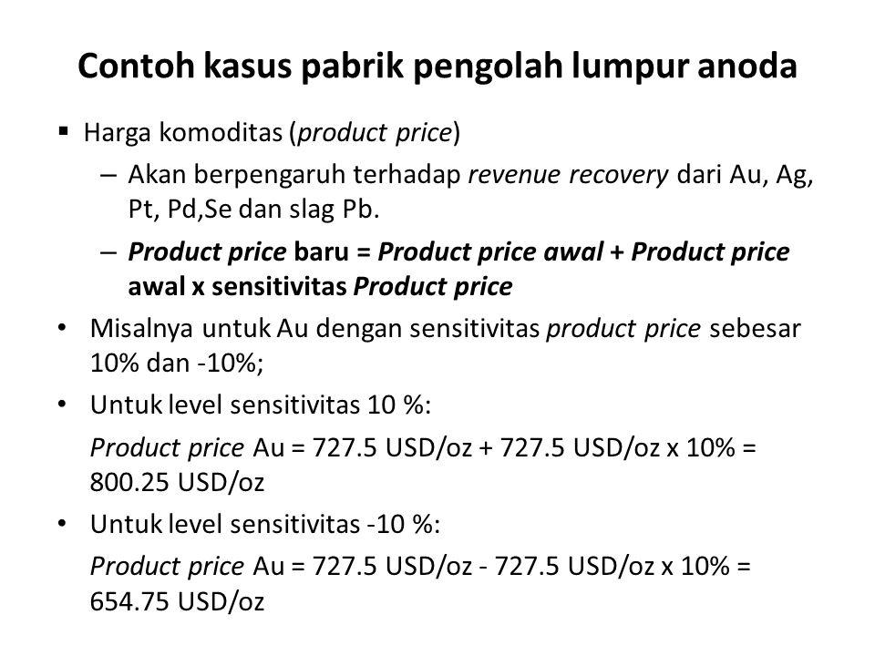 Contoh kasus pabrik pengolah lumpur anoda  Harga komoditas (product price) – Akan berpengaruh terhadap revenue recovery dari Au, Ag, Pt, Pd,Se dan slag Pb.