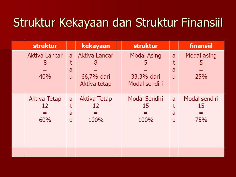 Struktur Kekayaan dan Struktur Finansiil strukturkekayaanstrukturfinansiil Aktiva Lancar 8 = 40% atauatau Aktiva Lancar 8 = 66,7% dari Aktiva tetap Mo