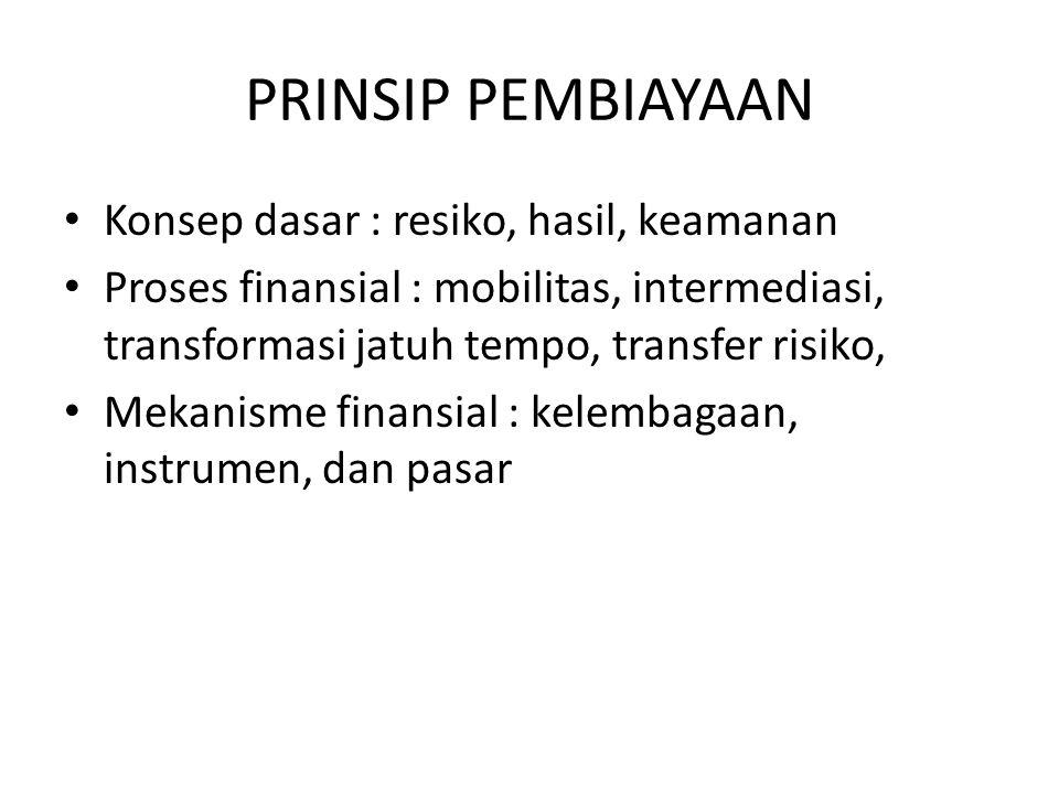 PRINSIP PEMBIAYAAN Konsep dasar : resiko, hasil, keamanan Proses finansial : mobilitas, intermediasi, transformasi jatuh tempo, transfer risiko, Mekanisme finansial : kelembagaan, instrumen, dan pasar