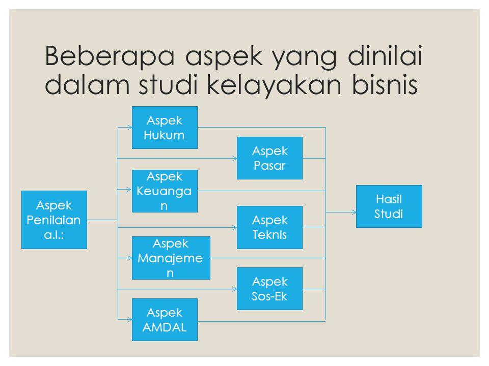 Beberapa aspek yang dinilai dalam studi kelayakan bisnis Aspek Penilaian a.l.: Aspek Hukum Aspek Keuanga n Aspek Manajeme n Aspek AMDAL Aspek Pasar As