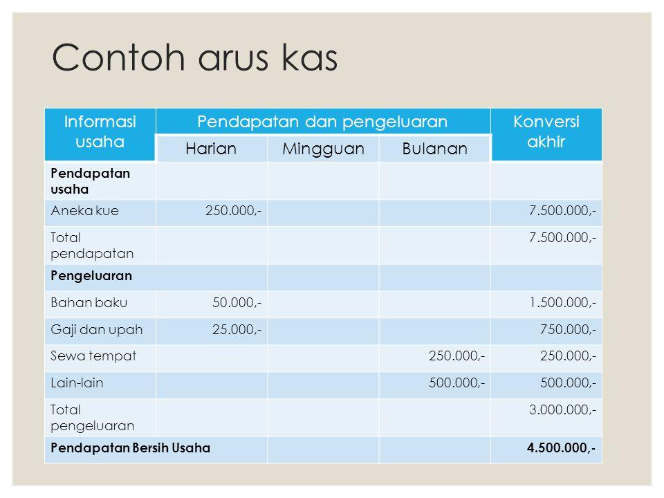 Contoh arus kas Informasi usaha Pendapatan dan pengeluaranKonversi akhir HarianMingguanBulanan Pendapatan usaha Aneka kue250.000,-7.500.000,- Total pe