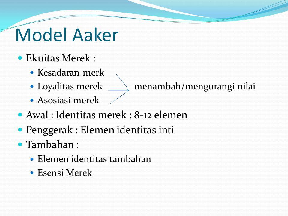 Model Aaker Ekuitas Merek : Kesadaran merk Loyalitas merek menambah/mengurangi nilai Asosiasi merek Awal : Identitas merek : 8-12 elemen Penggerak : Elemen identitas inti Tambahan : Elemen identitas tambahan Esensi Merek