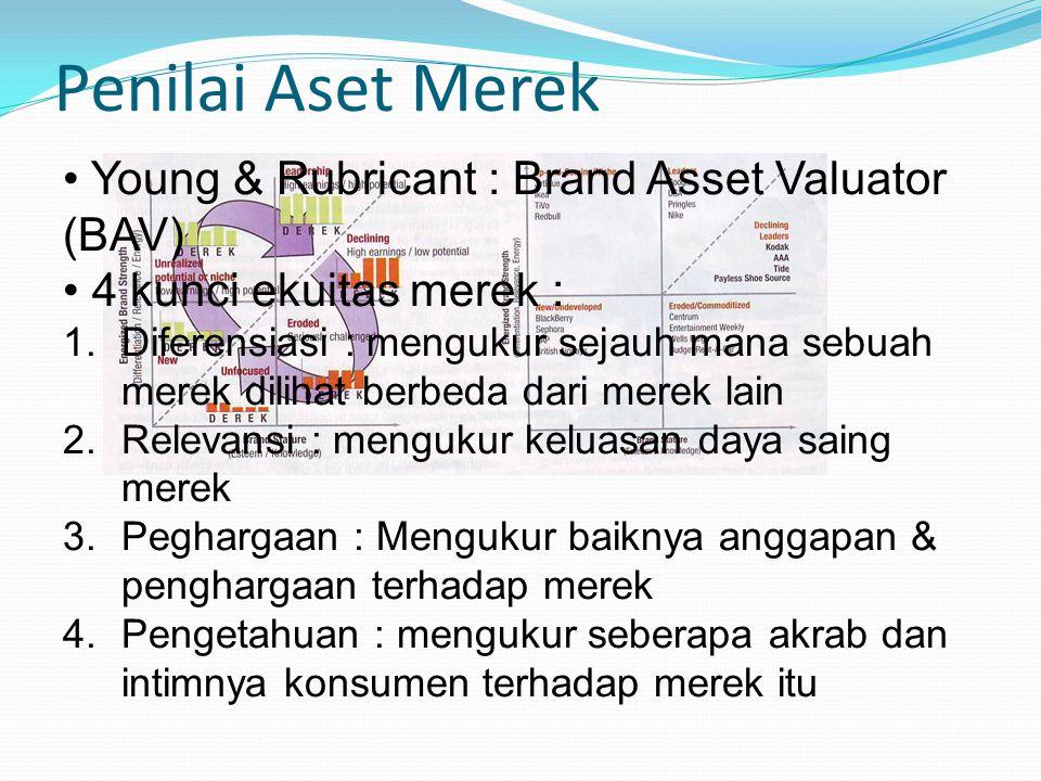Penilai Aset Merek Young & Rubricant : Brand Asset Valuator (BAV) 4 kunci ekuitas merek : 1.Diferensiasi : mengukur sejauh mana sebuah merek dilihat berbeda dari merek lain 2.Relevansi : mengukur keluasan daya saing merek 3.Peghargaan : Mengukur baiknya anggapan & penghargaan terhadap merek 4.Pengetahuan : mengukur seberapa akrab dan intimnya konsumen terhadap merek itu