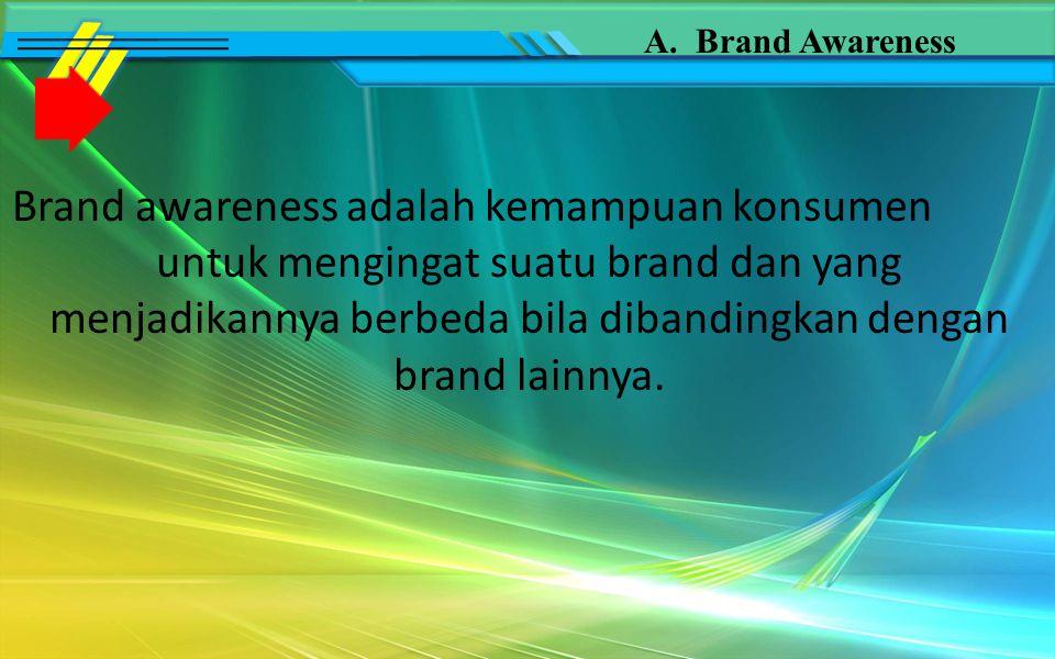Brand Awareness (kesadaran merek) Brand Asociation (asosiasi merek) Perceived Quality (persepsi kualitas) Brand Loyalty (Kesetiaan merek) Brand Equity