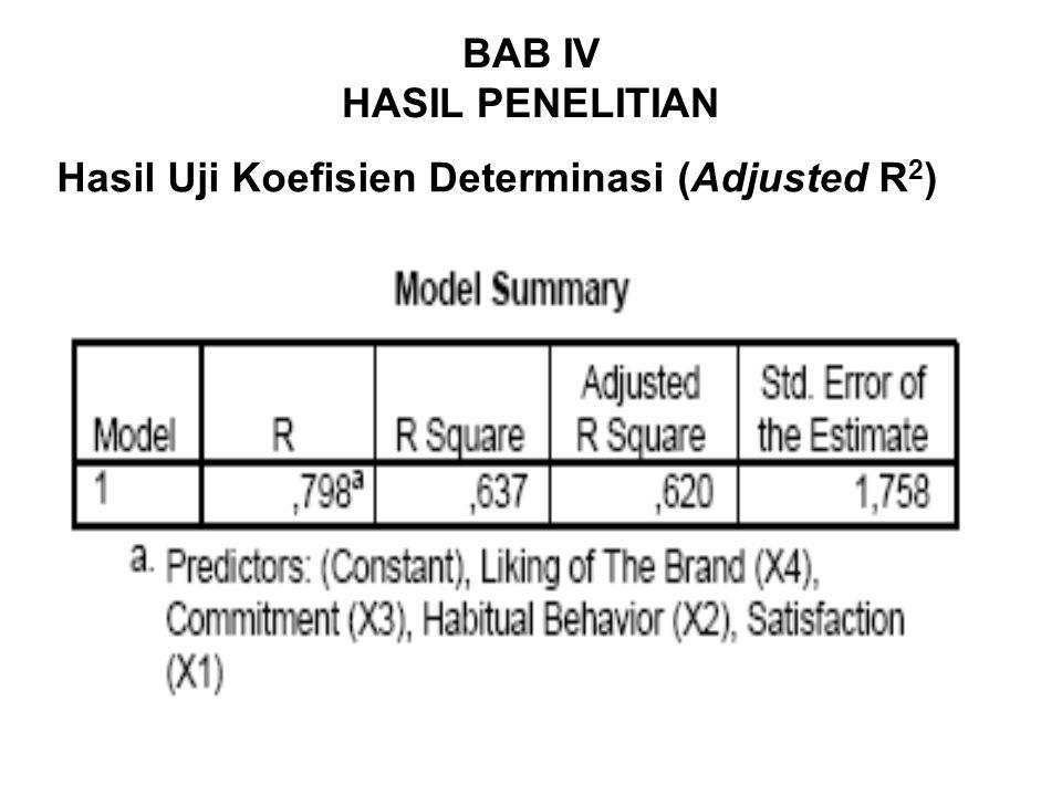 BAB IV HASIL PENELITIAN Hasil Uji Koefisien Determinasi (Adjusted R 2 )