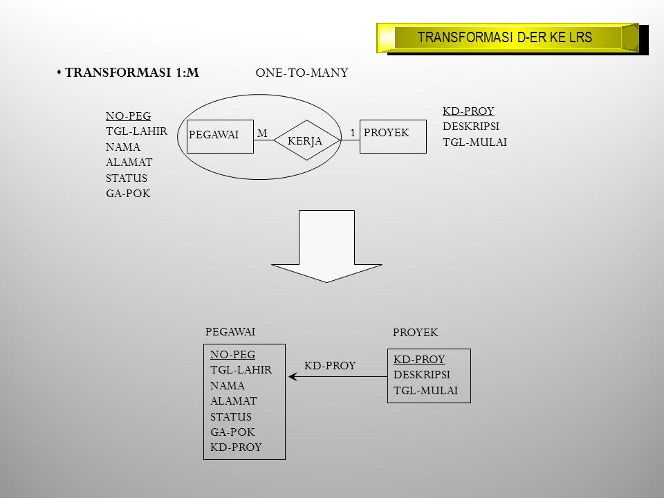 s TRANSFORMASI 1:M ONE-TO-MANY KD-PROY DESKRIPSI TGL-MULAI NO-PEG TGL-LAHIR NAMA ALAMAT STATUS GA-POK M 1 PEGAWAI PROYEK KERJA NO-PEG TGL-LAHIR NAMA ALAMAT STATUS GA-POK KD-PROY DESKRIPSI TGL-MULAI PEGAWAI PROYEK KD-PROY TRANSFORMASI D-ER KE LRS