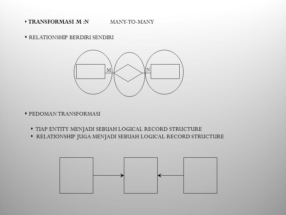 s TRANSFORMASI M :N MANY-TO-MANY s RELATIONSHIP BERDIRI SENDIRI s PEDOMAN TRANSFORMASI s TIAP ENTITY MENJADI SEBUAH LOGICAL RECORD STRUCTURE s RELATIONSHIP JUGA MENJADI SEBUAH LOGICAL RECORD STRUCTURE M N