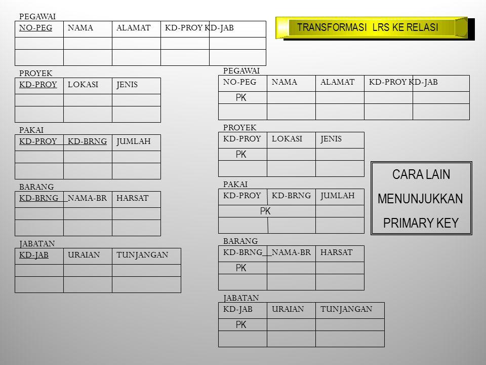 PEGAWAI NO-PEGNAMAALAMATKD-PROY KD-JAB PROYEK KD-PROYLOKASIJENIS PAKAI KD-PROYKD-BRNGJUMLAH BARANG KD-BRNGNAMA-BRHARSAT JABATAN KD-JABURAIANTUNJANGAN TRANSFORMASI LRS KE RELASI PEGAWAI NO-PEGNAMAALAMATKD-PROY KD-JAB PROYEK KD-PROYLOKASIJENIS PAKAI KD-PROYKD-BRNGJUMLAH BARANG KD-BRNGNAMA-BRHARSAT JABATAN KD-JABURAIANTUNJANGAN CARA LAIN MENUNJUKKAN PRIMARY KEY PK