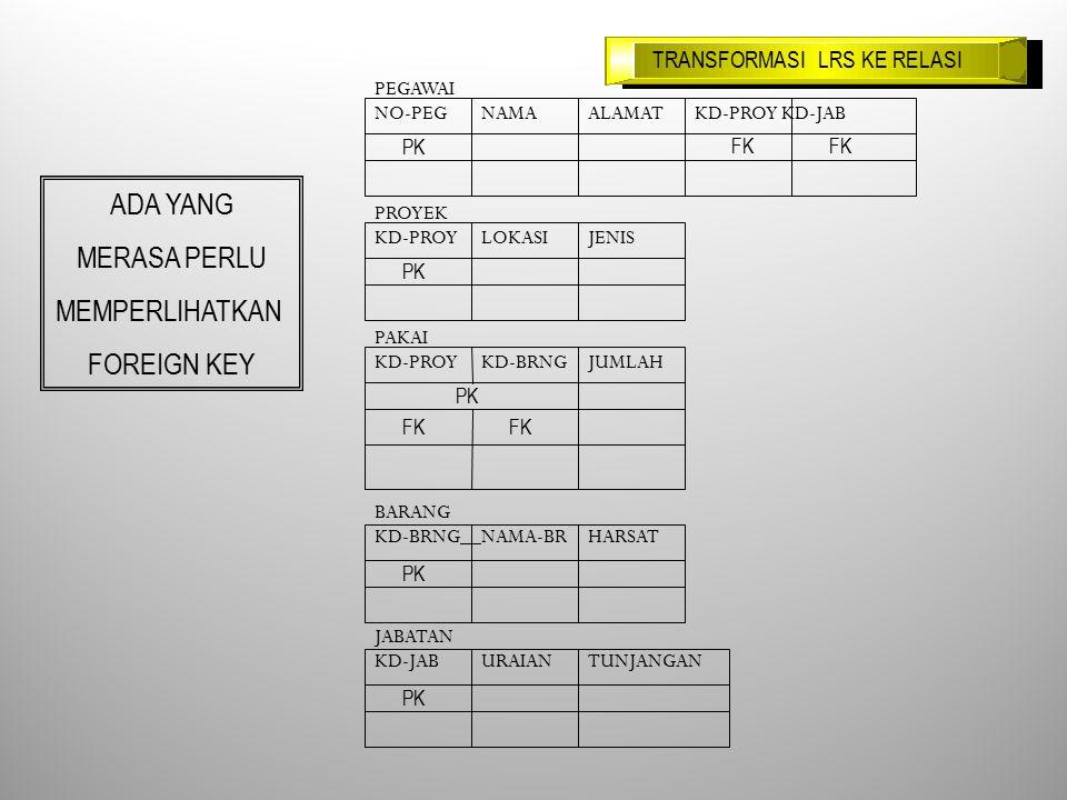 TRANSFORMASI LRS KE RELASI ADA YANG MERASA PERLU MEMPERLIHATKAN FOREIGN KEY PEGAWAI NO-PEGNAMAALAMATKD-PROY KD-JAB PROYEK KD-PROYLOKASIJENIS PAKAI KD-PROYKD-BRNGJUMLAH BARANG KD-BRNGNAMA-BRHARSAT JABATAN KD-JABURAIANTUNJANGAN PK FK