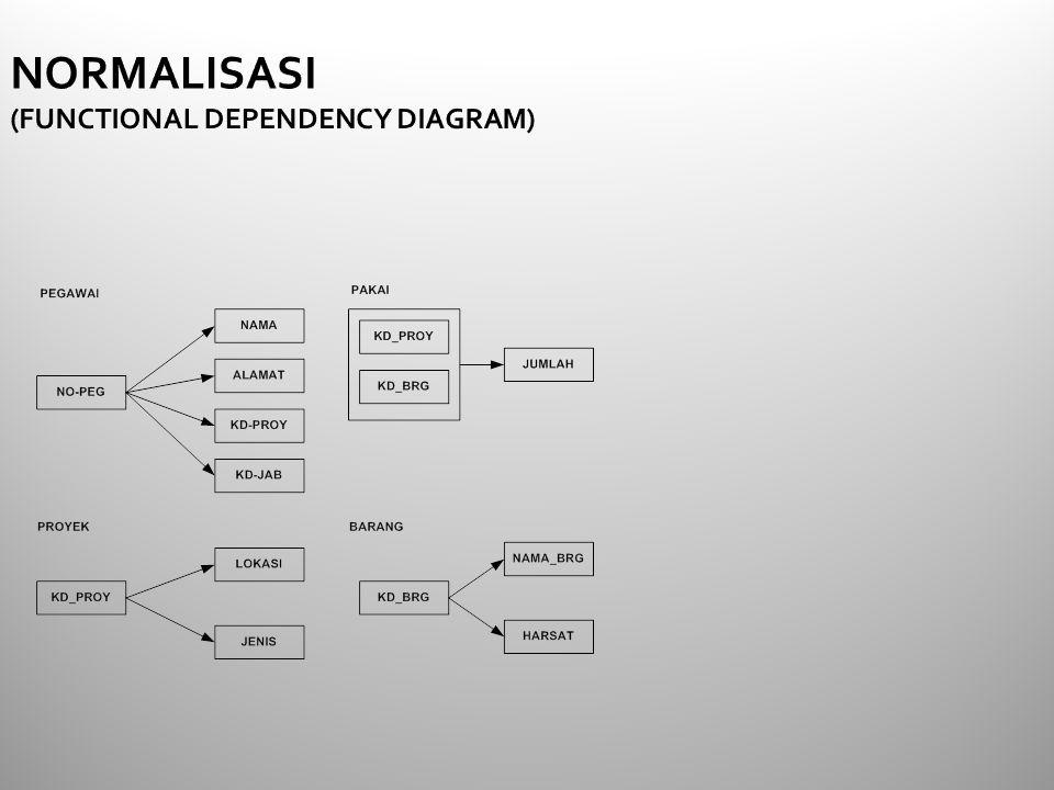 NORMALISASI (FUNCTIONAL DEPENDENCY DIAGRAM)