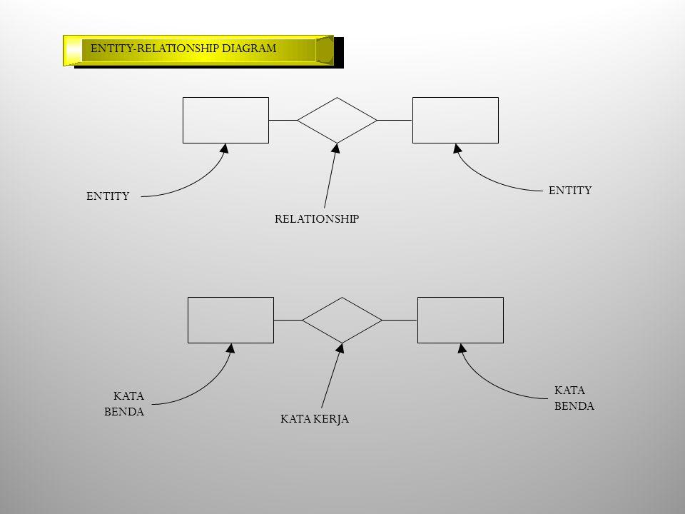 ENTITY-RELATIONSHIP DIAGRAM ENTITY RELATIONSHIP KATA BENDA KATA BENDA KATA KERJA