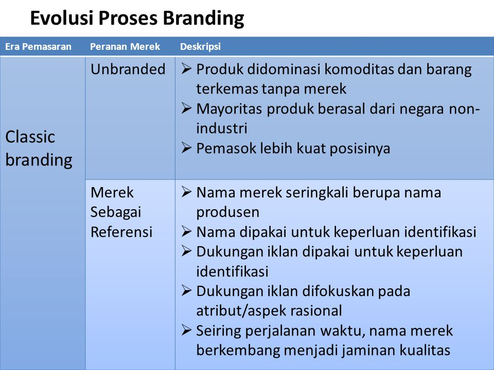 Evolusi Proses Branding