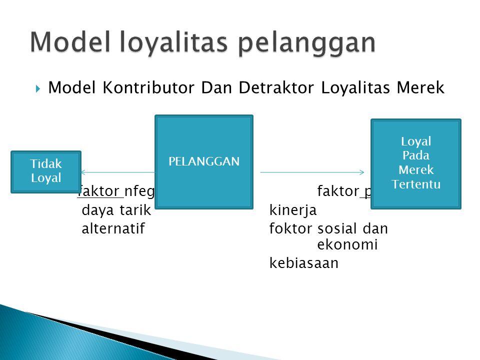  Model Kontributor Dan Detraktor Loyalitas Merek faktor nfegati:faktor positif: daya tarik kinerja alternatif foktor sosial dan ekonomi kebiasaan Tidak Loyal PELANGGAN Loyal Pada Merek Tertentu