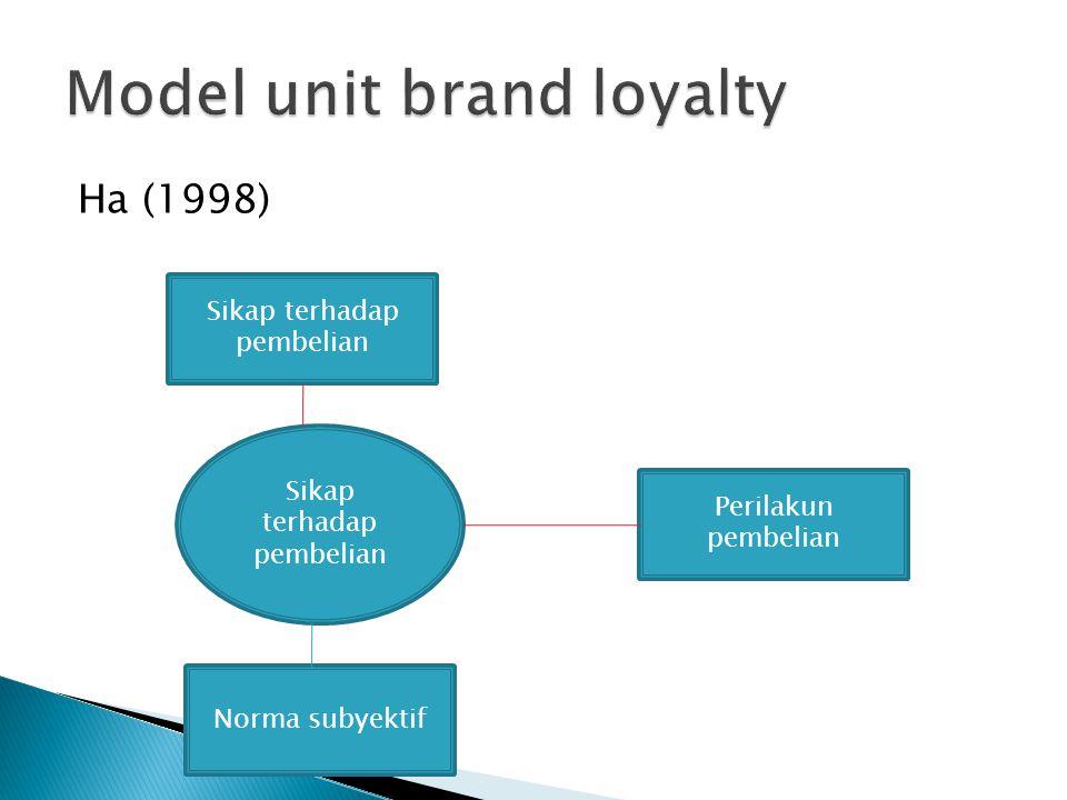 Ha (1998) Perilakun pembelian Norma subyektif Sikap terhadap pembelian