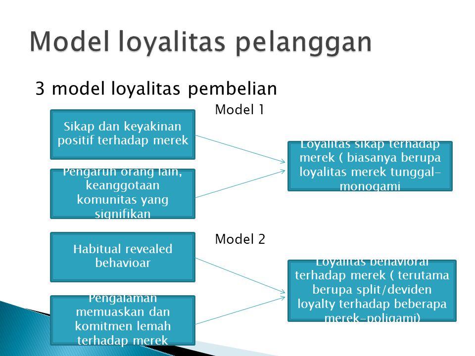 3 model loyalitas pembelian Model 1 Model 2 Loyalitas behavioral terhadap merek ( terutama berupa split/deviden loyalty terhadap beberapa merek-poligami) Pengalaman memuaskan dan komitmen lemah terhadap merek Habitual revealed behavioar Pengaruh orang lain, keanggotaan komunitas yang signifikan Sikap dan keyakinan positif terhadap merek Loyalitas sikap terhadap merek ( biasanya berupa loyalitas merek tunggal- monogami