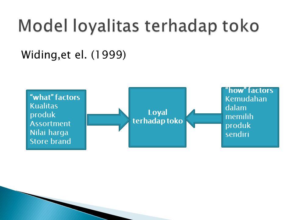 """Widing,et el. (1999) """"what"""" factors Kualitas produk Assortment Nilai harga Store brand Loyal terhadap toko """"how"""" factors Kemudahan dalam memilih produ"""