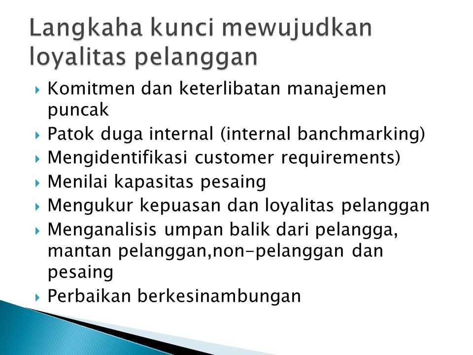  Komitmen dan keterlibatan manajemen puncak  Patok duga internal (internal banchmarking)  Mengidentifikasi customer requirements)  Menilai kapasitas pesaing  Mengukur kepuasan dan loyalitas pelanggan  Menganalisis umpan balik dari pelangga, mantan pelanggan,non-pelanggan dan pesaing  Perbaikan berkesinambungan