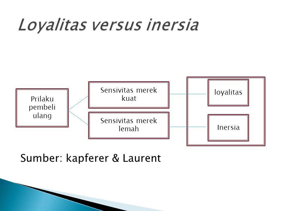 Sumber: kapferer & Laurent loyalitas Sensivitas merek lemah Sensivitas merek kuat Prilaku pembeli ulang Inersia