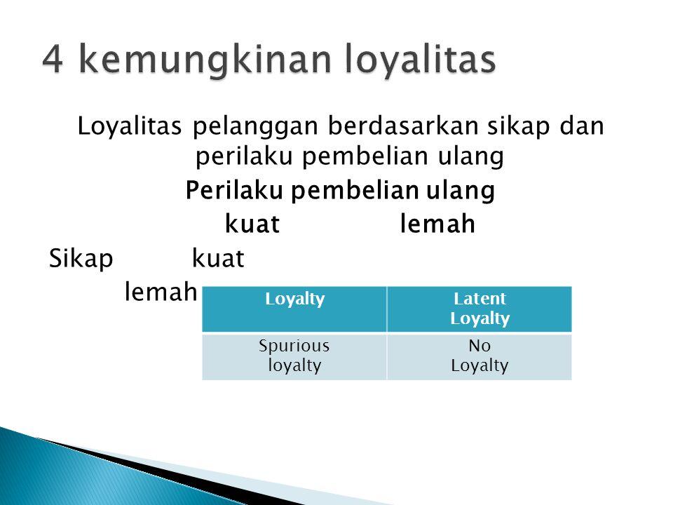 Loyalitas pelanggan berdasarkan sikap dan perilaku pembelian ulang Perilaku pembelian ulang kuatlemah Sikap kuat lemah LoyaltyLatent Loyalty Spurious loyalty No Loyalty