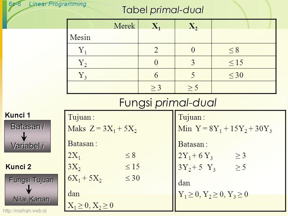 6s-6Linear Programming Fungsi primal-dual Tujuan : Maks Z = 3X 1 + 5X 2 Batasan : 2X 1  8 3X 2  15 6X 1 + 5X 2  30 dan X 1 ≥ 0, X 2 ≥ 0 Tujuan : Mi