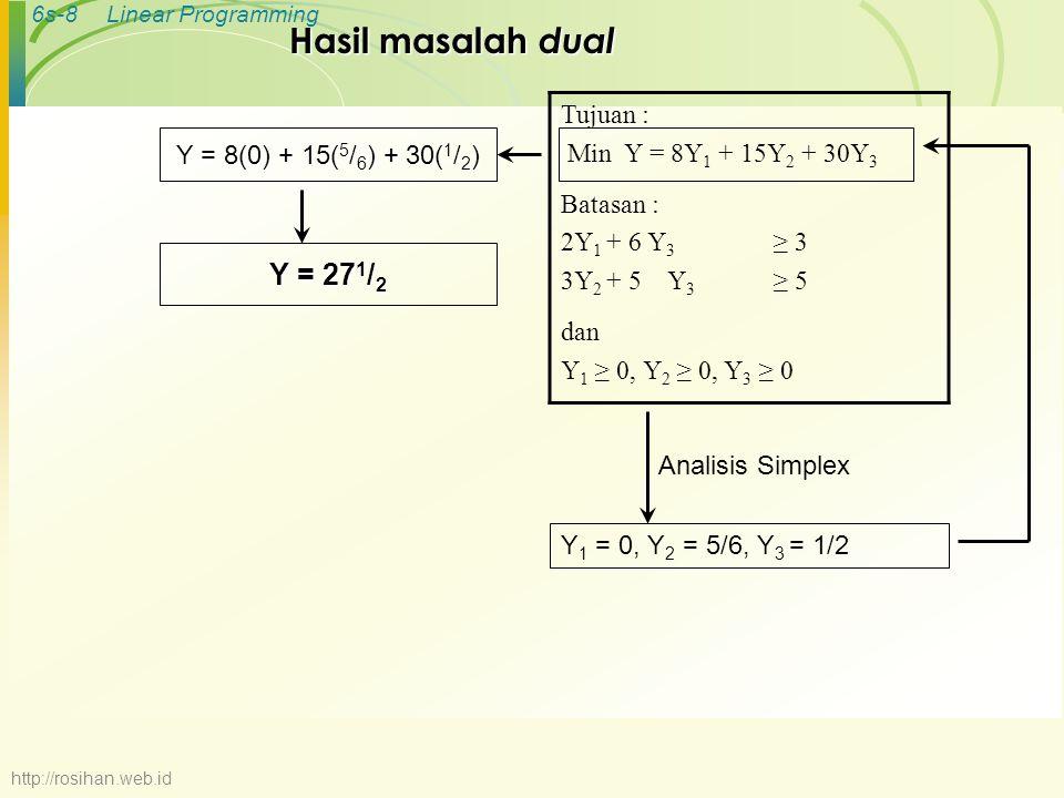 6s-8Linear Programming Hasil masalah dual Tujuan : Min Y = 8Y 1 + 15Y 2 + 30Y 3 Batasan : 2Y 1 + 6 Y 3 ≥ 3 3Y 2 + 5Y 3 ≥ 5 dan Y 1 ≥ 0, Y 2 ≥ 0, Y 3 ≥