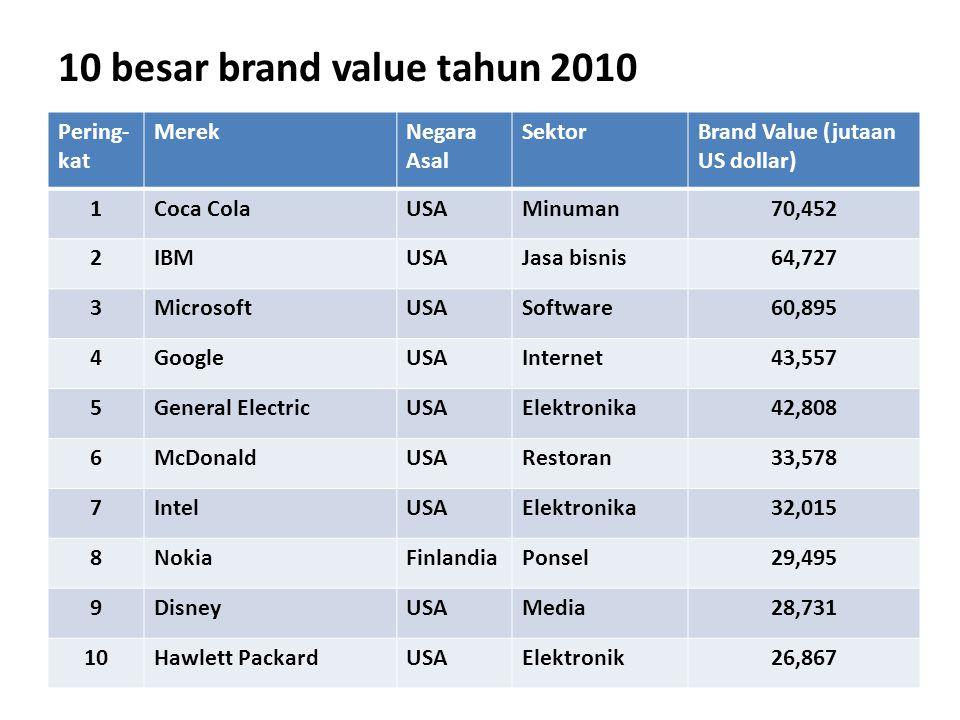 10 besar brand value tahun 2010 Pering- kat MerekNegara Asal SektorBrand Value (jutaan US dollar) 1Coca ColaUSAMinuman70,452 2IBMUSAJasa bisnis64,727
