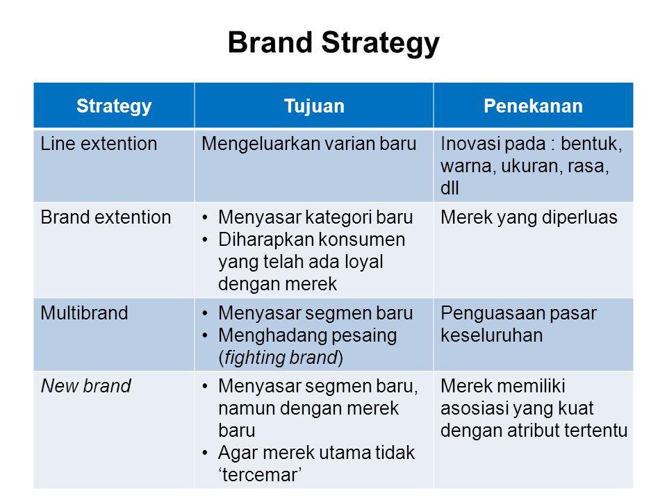 Brand Strategy StrategyTujuanPenekanan Line extentionMengeluarkan varian baruInovasi pada : bentuk, warna, ukuran, rasa, dll Brand extentionMenyasar k
