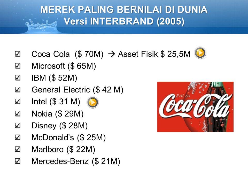 MEREK PALING BERNILAI DI DUNIA Versi INTERBRAND (2005) Coca Cola ($ 70M)  Asset Fisik $ 25,5M Microsoft ($ 65M) IBM ($ 52M) General Electric ($ 42 M)