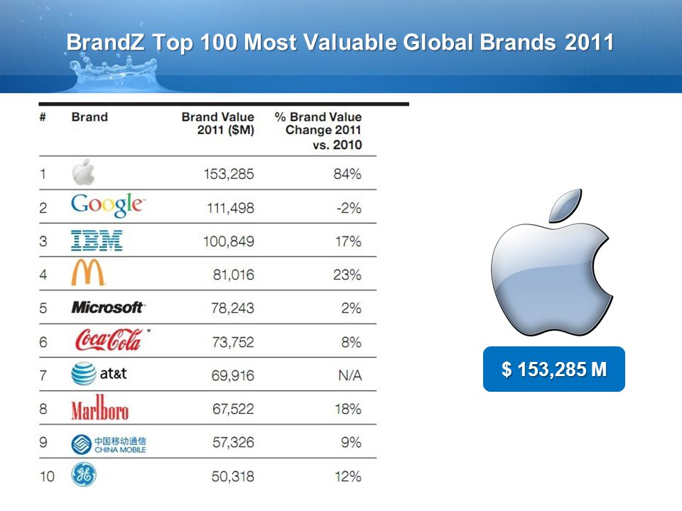 BrandZ Top 100 Most Valuable Global Brands 2011 $ 153,285 M