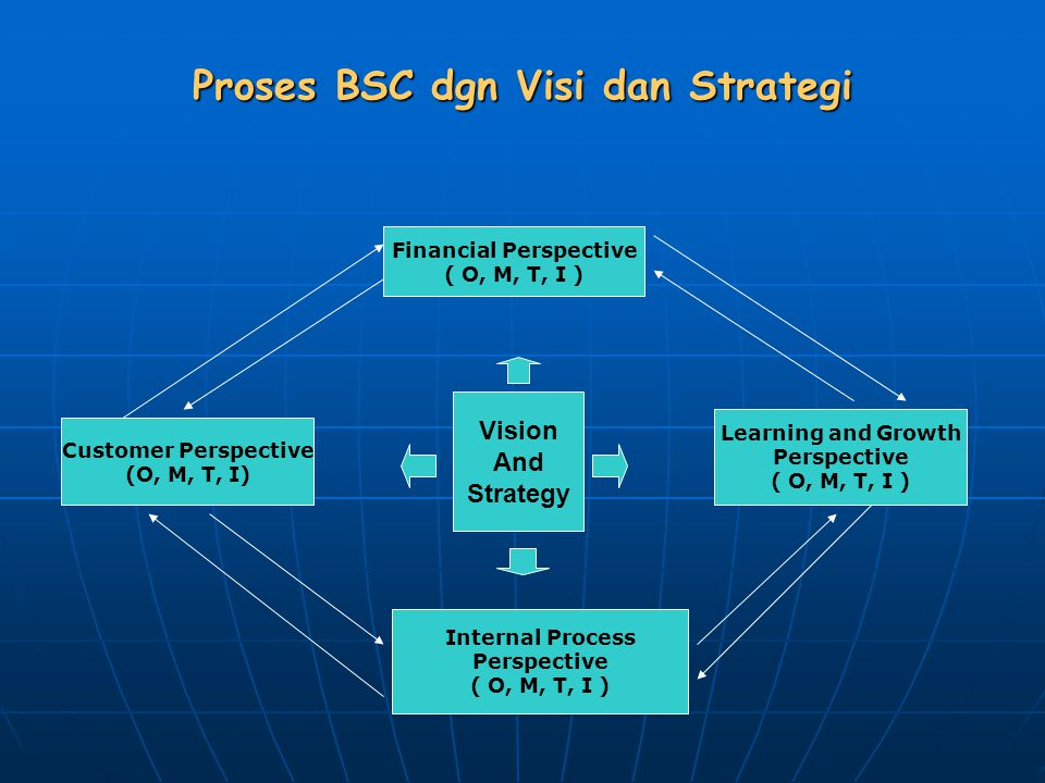 Proses BSC dgn Visi dan Strategi Financial Perspective ( O, M, T, I ) Customer Perspective (O, M, T, I) Learning and Growth Perspective ( O, M, T, I ) Internal Process Perspective ( O, M, T, I ) Vision And Strategy