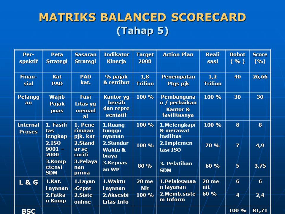 MATRIKS BALANCED SCORECARD (Tahap 5) Per-spektifPetaStrategiSasaranStrategiIndikatorKinerjaTarget2008 Action Plan RealisasiBobot ( % ) Score(%) Finan-