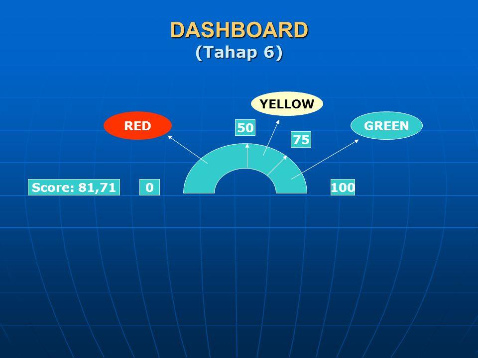 DASHBOARD (Tahap 6) 0100 50 Score: 81,71 75 RED YELLOW GREEN