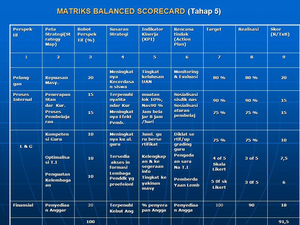 MATRIKS BALANCED SCORECARD (Tahap 5) Perspek-tif Peta Strategi(St rategy Map) Bobot Perspek Tif (%) Sasaran Strategi Indikator Kinerja (KPI) Rencana tindak (Action Plan) TargetRealisasi Skor (R/TxB) 123456789 Pelang-gan Kepuasan Masy.