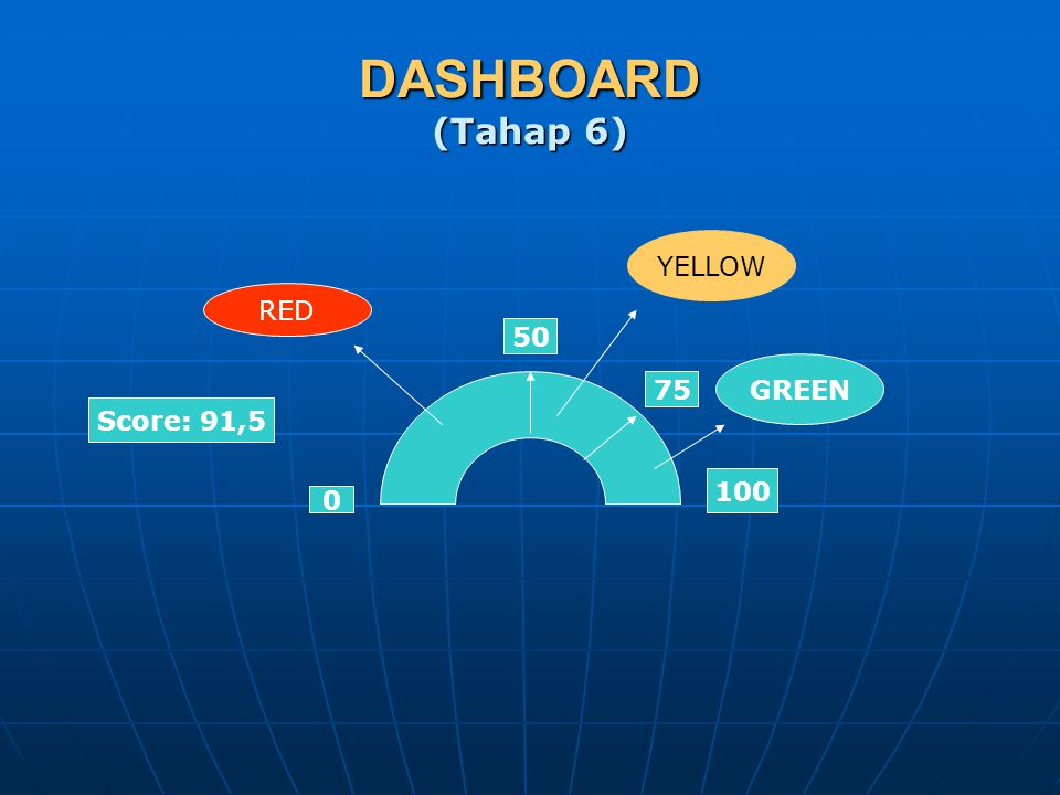 DASHBOARD (Tahap 6) 0 100 Score: 91,5 50 GREEN 75 YELLOW RED