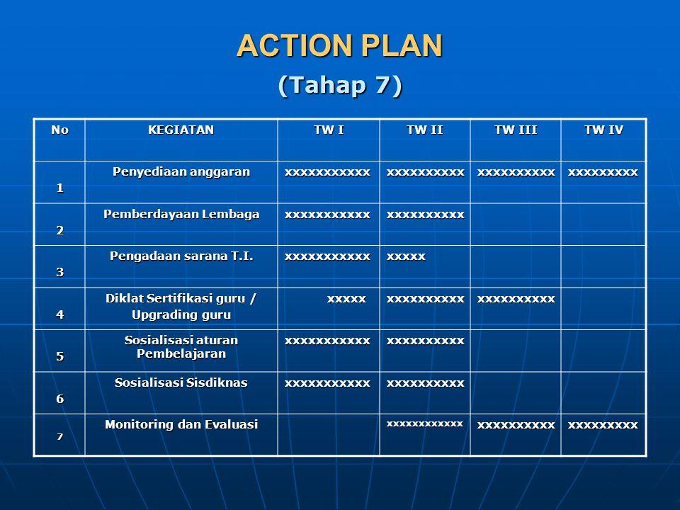ACTION PLAN (Tahap 7) NoKEGIATAN TW I TW II TW III TW IV 1 Penyediaan anggaran xxxxxxxxxxxxxxxxxxxxxxxxxxxxxxxxxxxxxxxx 2 Pemberdayaan Lembaga xxxxxxx